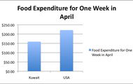 Food Expenditure for One Week in April