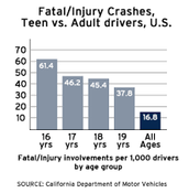 teen car crashes
