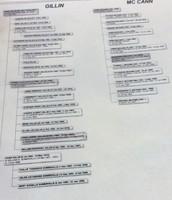 Family Tree of Paul Dainel Gillin