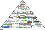 Digital Bloom's Taxonomy