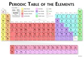 Periodic Table categorized by groups