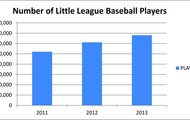 Number of Little League Baseball Players