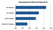 Unemployment Rate and Education