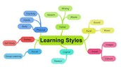 Learning Styles Are...