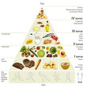 tervisliku toitumise püramiid