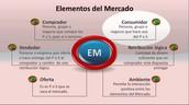 Elementos del Mercado