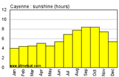 The climate in French Guiana.