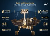Spirit & Opportunity were identical rovers