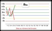 R4s: Regra de Rejeição