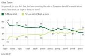 Gun Law Poll