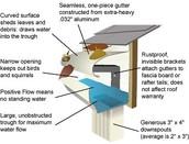 Gutter Repair and Installation
