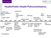Health/Public Health Policies/Initiatives