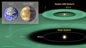 Interesting facts about Kepler 186f
