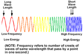 Frequency - The number of wavelengths per second, usually measured in Hertz.
