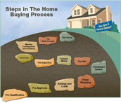 Eight No-skip Steps To Buying a Home