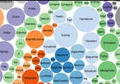 What are visualization tools?