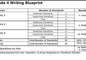 2016 Writing Blueprint