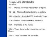 Republic of Texas Timeline