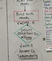 Love, love, love the use of a flowchart to guide student learning!