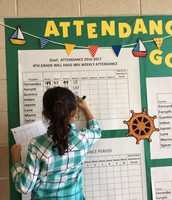 Charting the  Attendance Course: Imken's 4th Grade Class