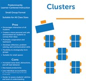 Clusters/groups