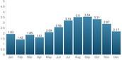 Average Rainfall each Month