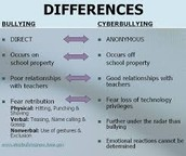 Three differences between cyberbullying & bullying