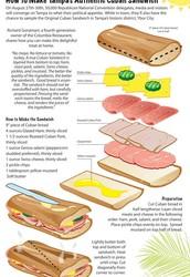 Recipe for Cuban sandwich