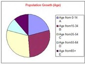Population Growth (Age) Graph