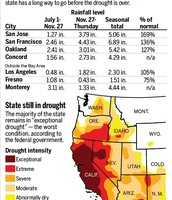 State of the Drought