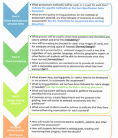 Steps 4-6 of Assessment Design