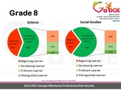 8th Grade Science and Social Studies Results