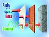 Alpha Beta Gamma ray chart
