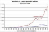 Growth rate vs U.S.