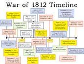 Timeline of 1812