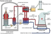 Diagram of Nuclear Power Plant