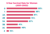 What is the survival rate?