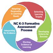 NC's Demonstration Program:  Spotlight on Formative Assessment