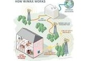 The need to know on Wimax !!