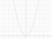 y=x^2