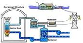 Boiler Water Reactor