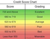 You will also learn about credit scores.
