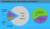 Watervoetafdruk Nederland