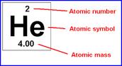 Atomic Mass of Helium