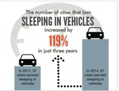 Cities that ban sleeping in vehicles by 119%