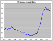 Unemployment Rate (US) In Years Past