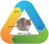 與客戶溝通、重視蟲害綜合治理 !!!