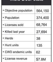 Mule Deer stats