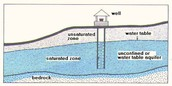 Types of aquifers