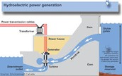 This is how hydropower works